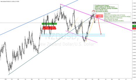 NZDUSD: NZDUSD SCOPE FOR A BIG DROP