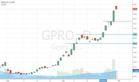 GPRO: GoPro Inc (NASDAQ:GPRO) Ready To Go Down Big