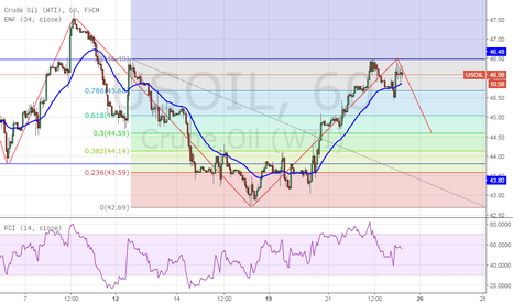 USOIL: Crude GO For short