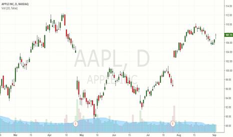 AAPL: Test