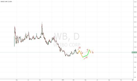 WB: Weibo Inc. Scenario