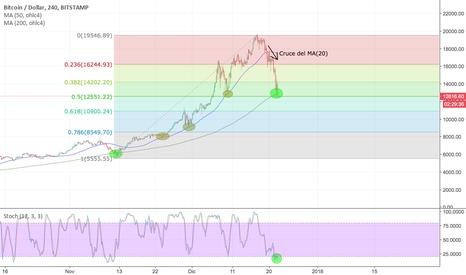 BTCUSD: BTCUSD posible reversión de tendencia.