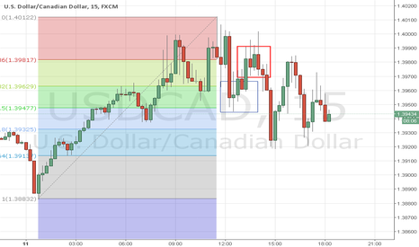 USDCAD: TRADE OF THE DAY 11-02-2016
