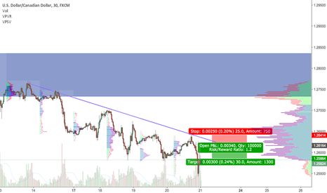USDCAD: Short USDCAD: USD weakness to continue