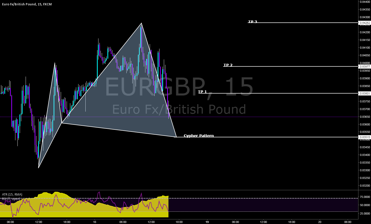 Intra here on the EURGBP with extended TP
