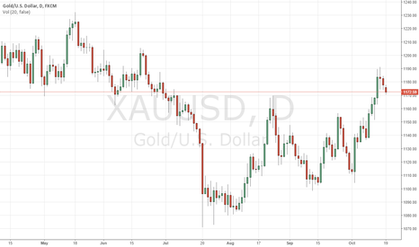 XAUUSD: do you think its better to buy or sell gold now? any help