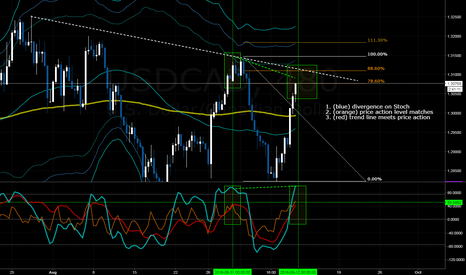 USDCAD: USDCAD - Short Opportunity - Divergence Forming