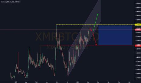 XMRBTC: Kurs MONERO na silnym oporze.