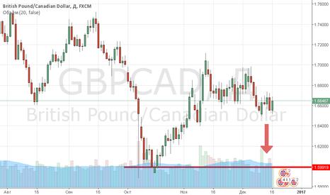 GBPCAD: GBP/CAD продажа