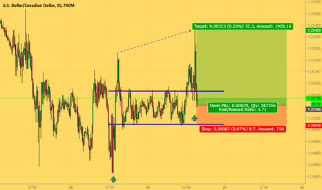 USDCAD: Buying close to the bull