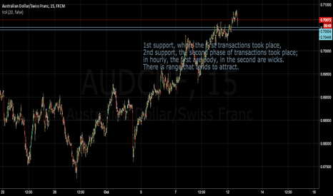 AUDCHF: Quick scalp for AUDCHF