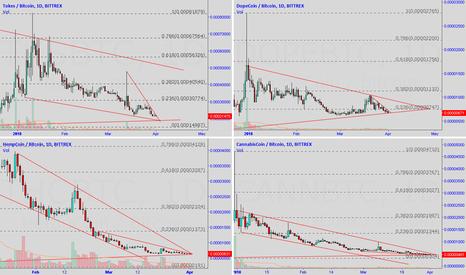 TKSBTC: Canna crypto coins pt2 1 day charts [BTFD] 420
