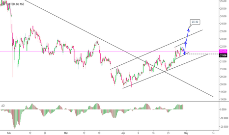 DLF: Long on Pull back