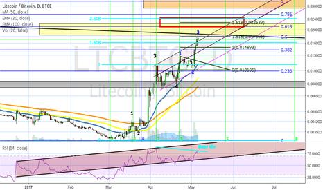 LTCBTC: LTC/BTC potential Elliot Wave count