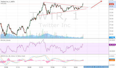 TWTR: breakthrough