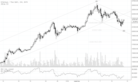 ETHTHB: Por : Technical Analysis