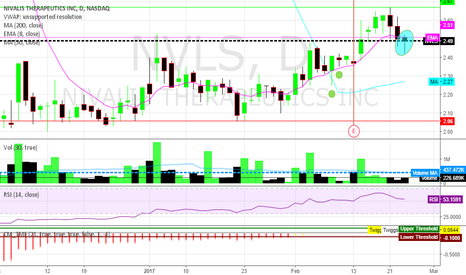 NVLS: This candlestick on 3rd red candle indicates potential reversal