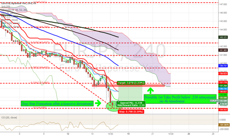 EURJPY: Possible Long after Downtrend?