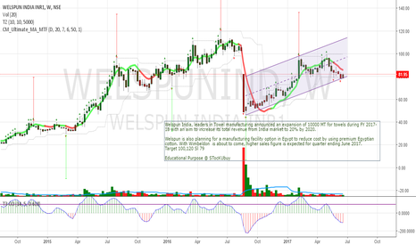 WELSPUNIND: Welspunind Sl 79 Long target 100,120
