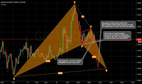 GBPUSD: Multiple strategies on chart