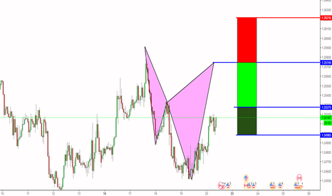 USDCAD: A Potential Bearish Cypher Pattern on USDCAD