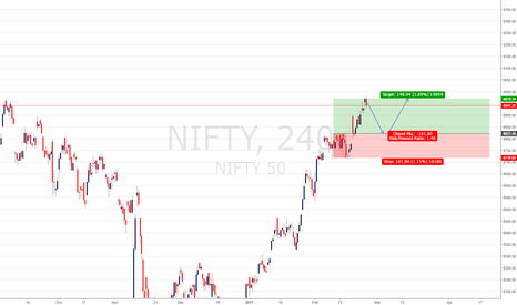 NIFTY: NIFTY BUY PENDING  ENTRY @8821.40