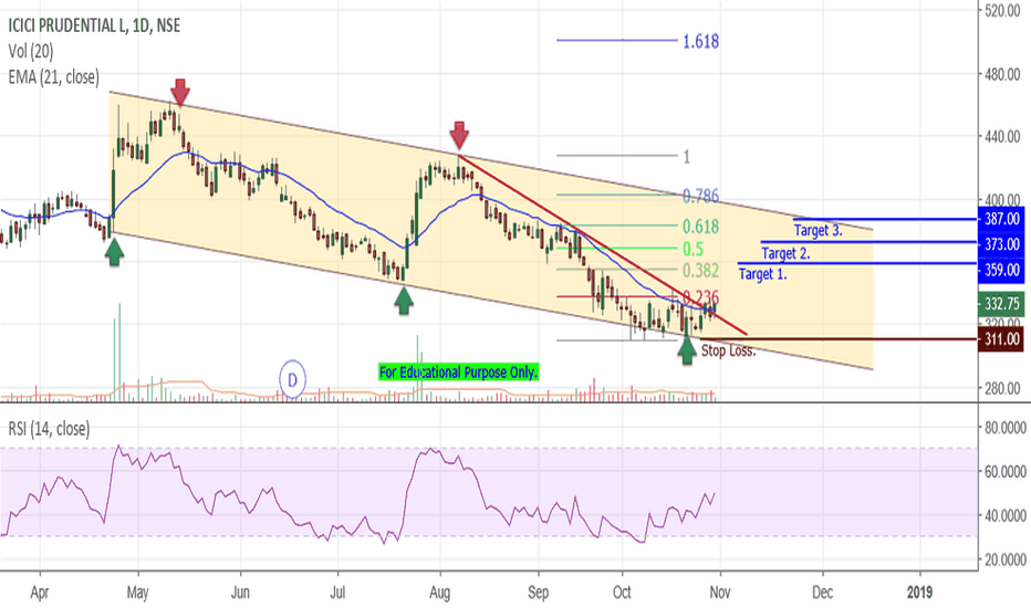 ICICIPRULI: ICICI Pru - Break Out in Channel.