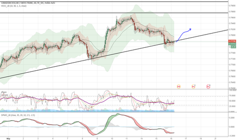 CADCHF: Ready to boost