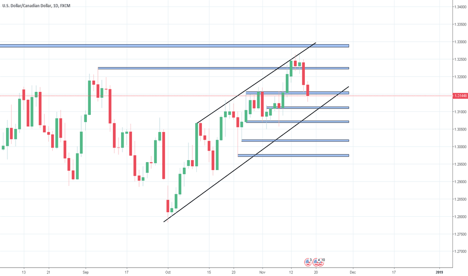 USDCAD: USDCAD go for short?