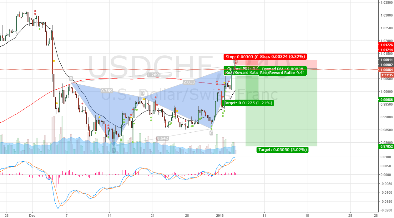 USDCHF Buttefly completion