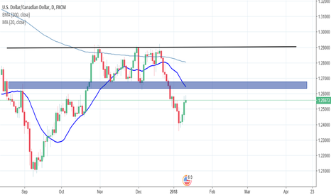 USDCAD: Expecting more downside on USD CAD once a retest of prev support