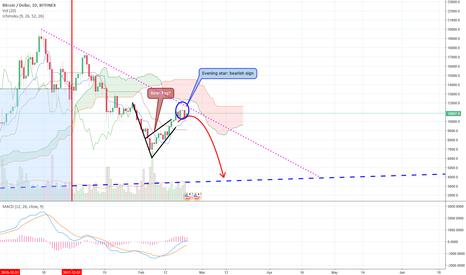 BTCUSD: Update: BTC - potential super bearish flag?