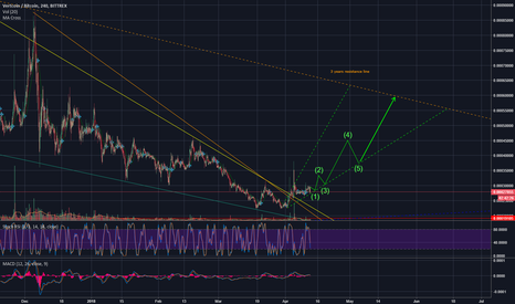 VTCBTC: Vertcoin / Something like this [Up to 60K]