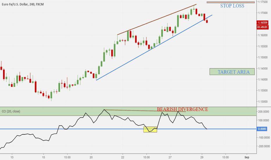 EURUSD: EUR-USD bearish signal