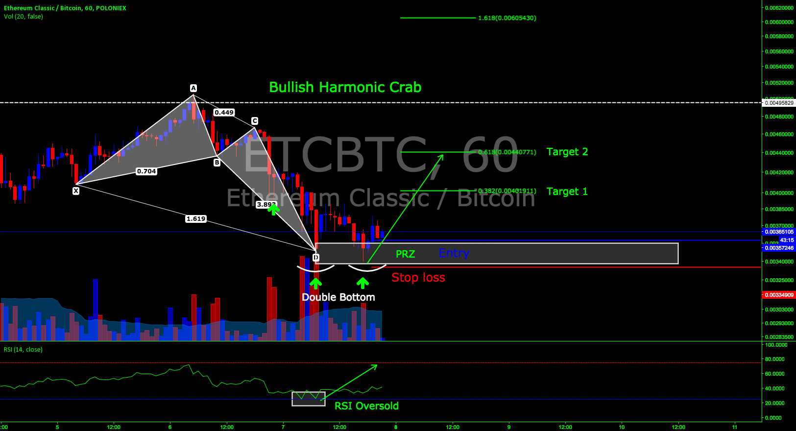 Long position on ETCBTC pair on Poloniex 60 min chart