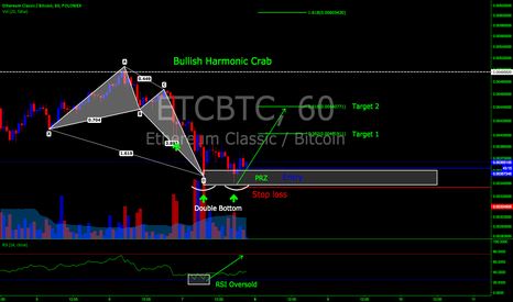 ETCBTC: Long position on ETCBTC pair on Poloniex 60 min chart