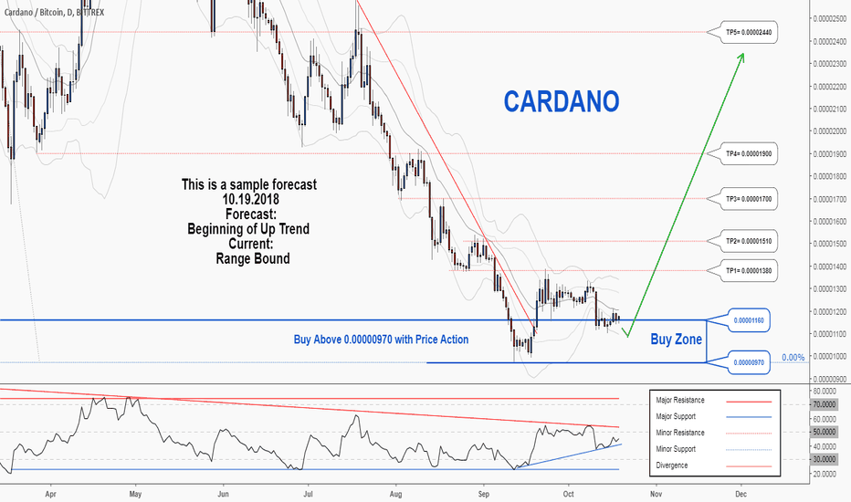 ADABTC: There is a possibility for the beginning of an uptrend in ADABTC