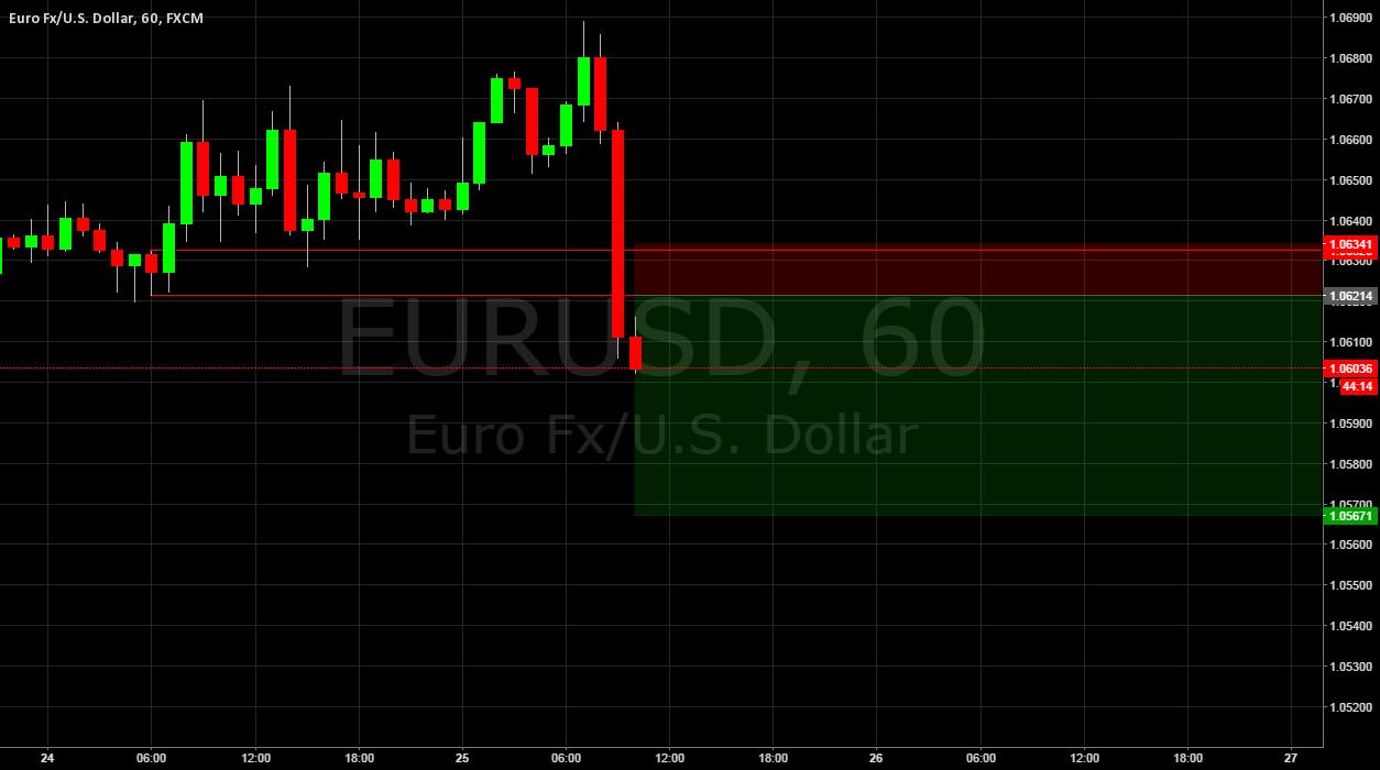 EURUSD Demand into Supply