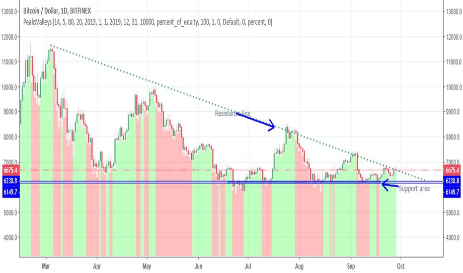 BTCUSD: Bitcoin in Wedge pattern