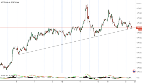 NZDUSD: Important break to short