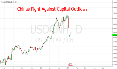 USDCNH: Chinas fight against Capital Outflows