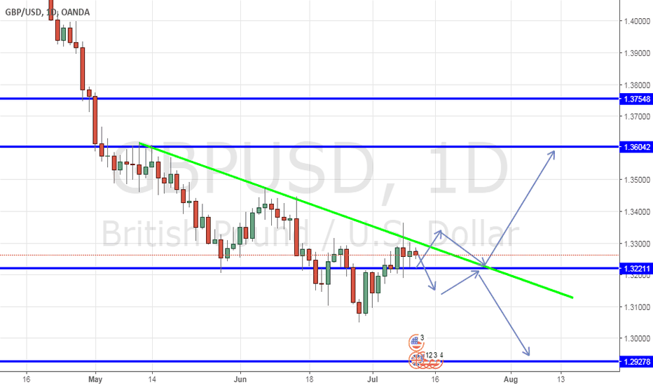 GBPUSD: waiting for break out