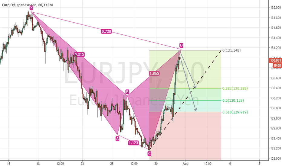 EURJPY: EURJPY Bearish Cypher Completed on 1 Hour TF!