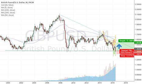 GBPUSD: long term gbp/usd