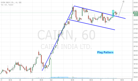 CAIRN: Cairn - Breakout Flag Pattern (Buy Setup)