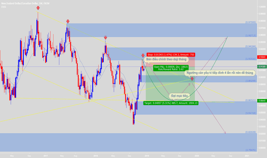 NZDCAD: Good opportunity to sell again with DOJI on week and month