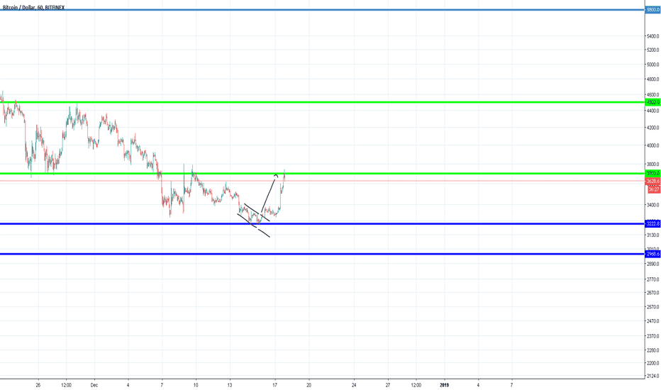 BTCUSD: Bitcoin to the DOLLA. I think we are going to $4500