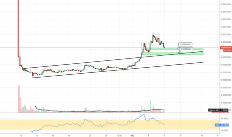 POLYBTC: #POLYBTC #cryptocurrency consolidating with the general market
