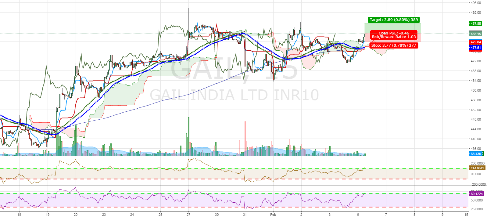 Gail Intraday Breakout