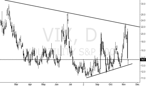 VIX: Can be based on this to do some varieties